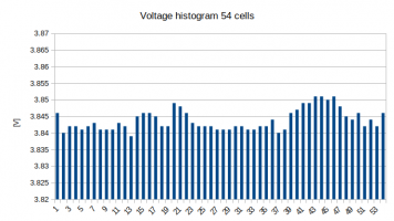 histogram_54S.png